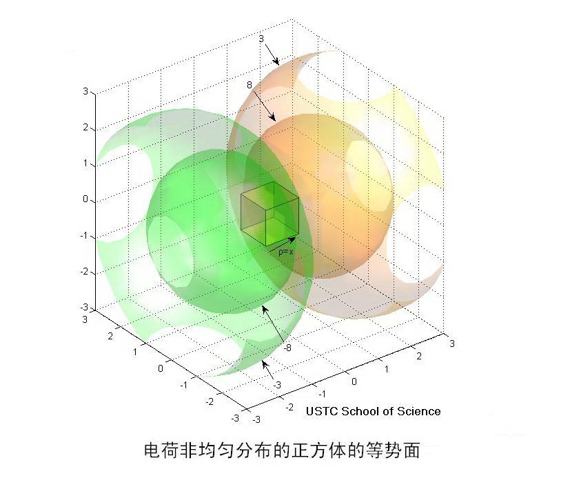 电荷非均匀分布的正方体体的等势面