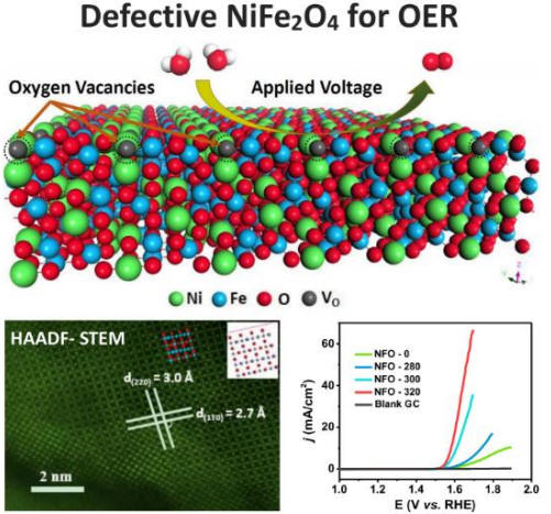 highly homogeneous copper ferrite nanoparticles production Barium ferrite nanoparticles prepared by self-propagating low-temperature combustion method and its achieve highly homogeneous ultrafine particles and.