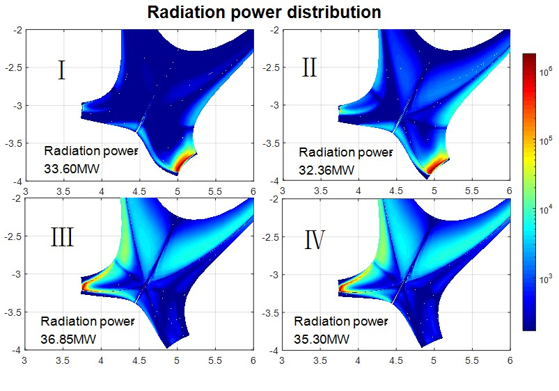 The radiation power distribution for the configuration with different LFS flux expansion.