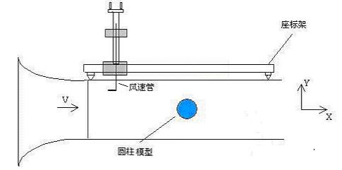 求出圆柱阻力系数(具体方法见讲义)