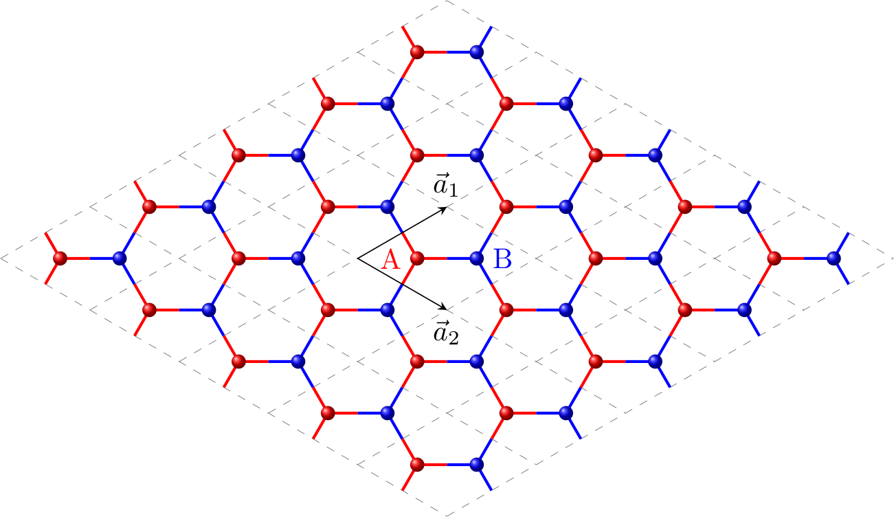 Honeycomb lattice of graphene where different colors are used to denote the two sublattices. The basis vectors of the unit cell are shown with black arrows.